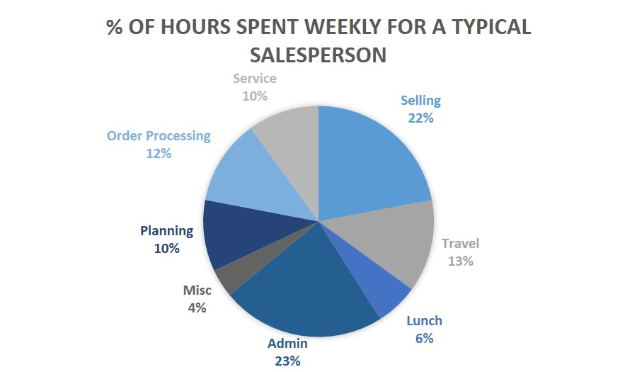 Salesperson-Time-Chart