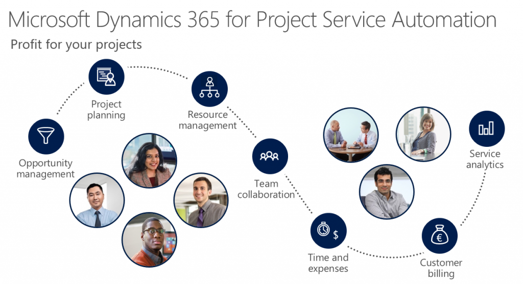 Project Service Overview
