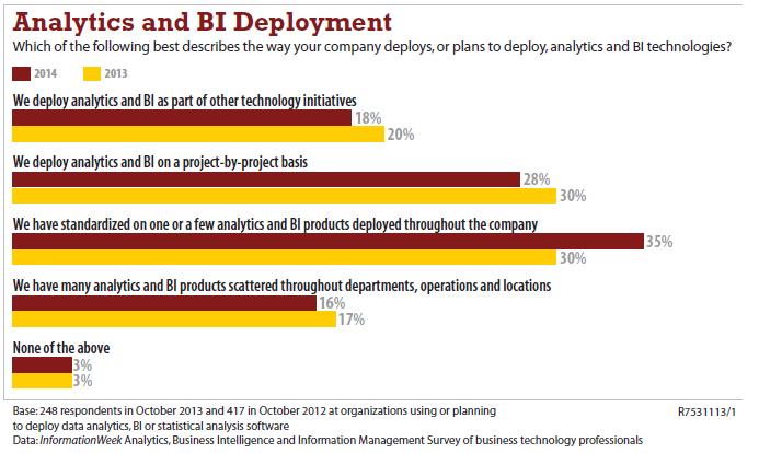 Analytics & Bi Deployment - 1