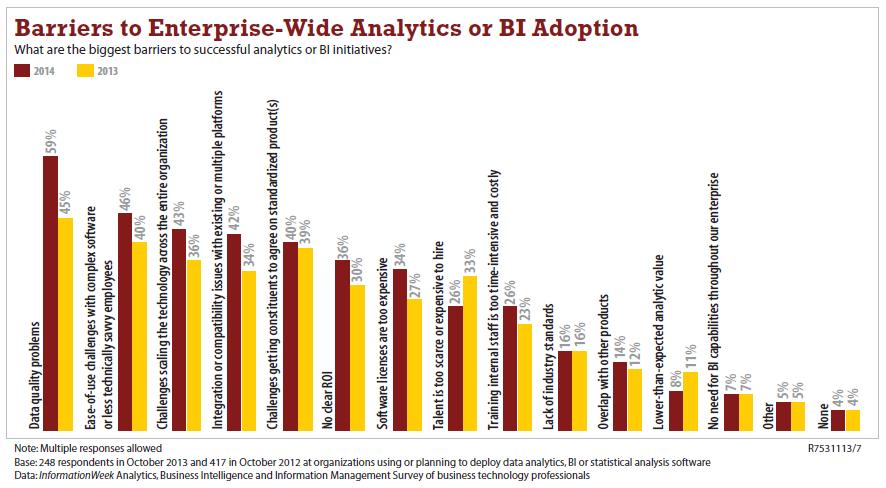 Barrier to Analytics & BI - 2