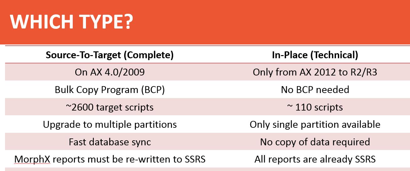 AX Upgrade Type