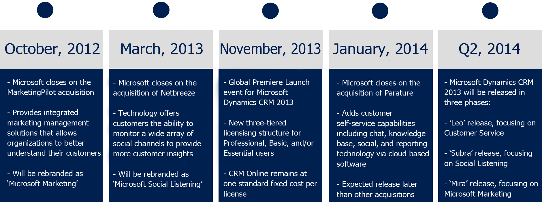 CRM 2013 Timeline