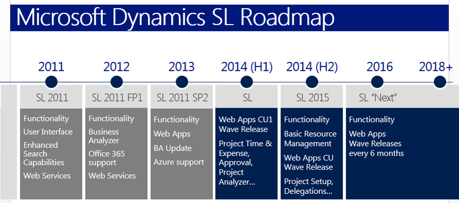 Dynamics SL Roadmpa