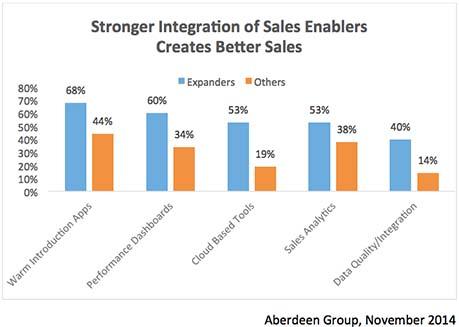 Four Key Principles for Sales Success