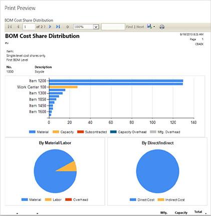 Business Intelligence and Microsoft Dynamics NAV 2015