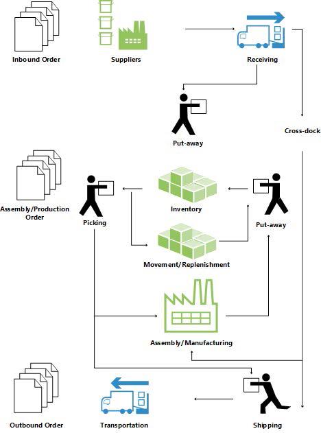 Microsoft Dynamics NAV for Warehouse Management