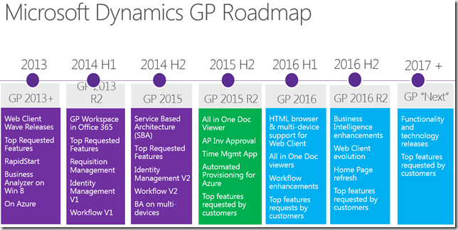 microsoft dynamics gp roadmap 2016