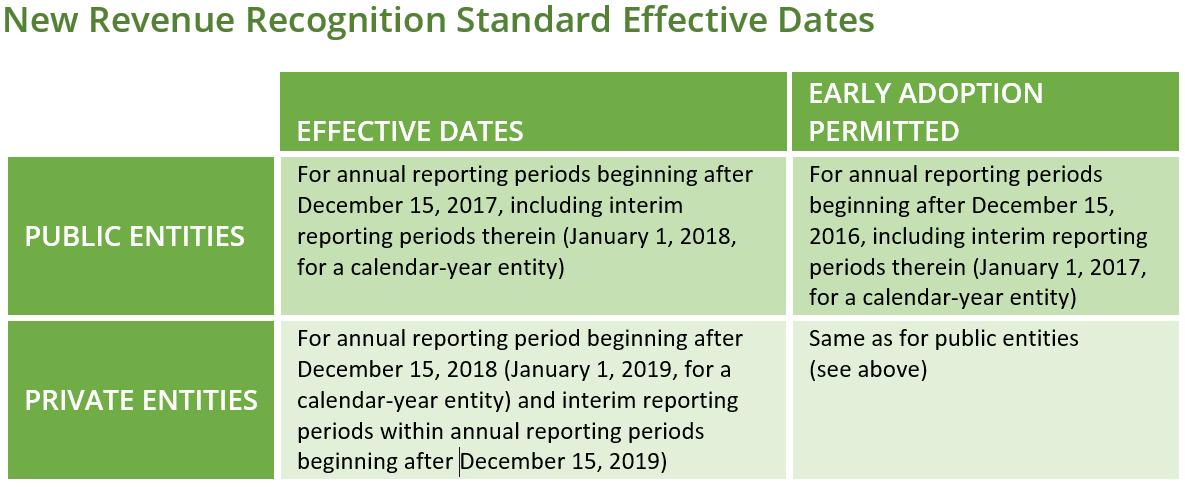 New Revenue Recognition Standard Effective Dates ASC 606