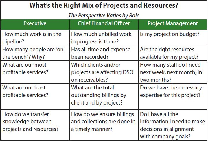 professional services projects and resources