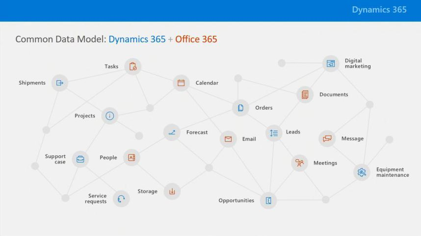 common data model dynamics 365