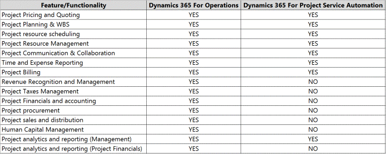 Project Features Available in Dynamics 365 Comparison
