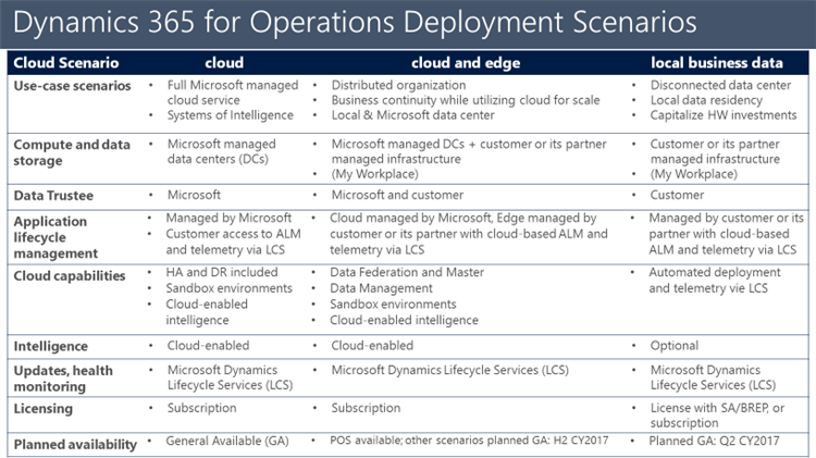 Dynamics 365 for Operations Deployment Scenarios