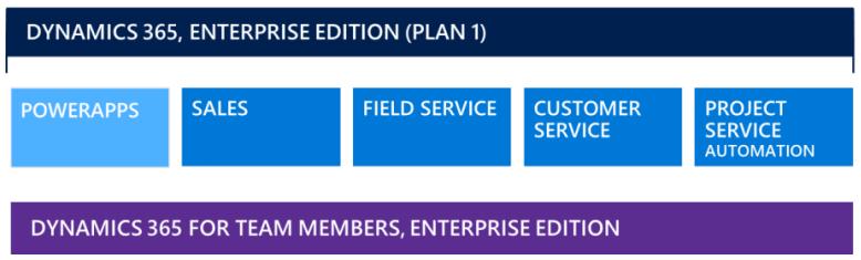 Licensing for Dynamics 365 Enterprise Edition Plan 1