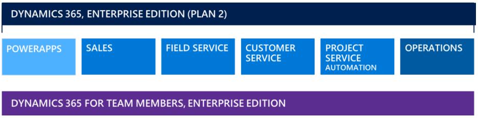 Dynamics 365 Enterprise Edition Plan 2 Overview