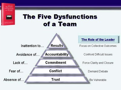 team dysfunctions essay The digital lead or team ends up becoming a quick-turn-around production team expected to blast emails without overload: the digital lead or team has too much to do and is unable to prioritize work.
