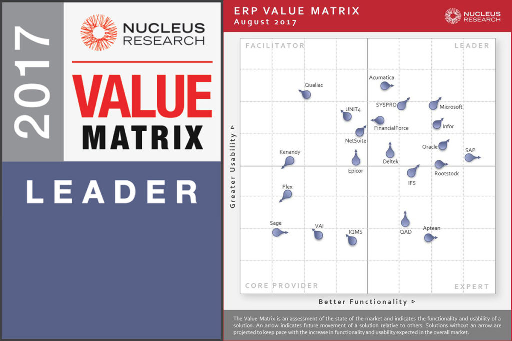 Microsoft named a Leader in Nucleus Research 2017 ERP Technology Matrix