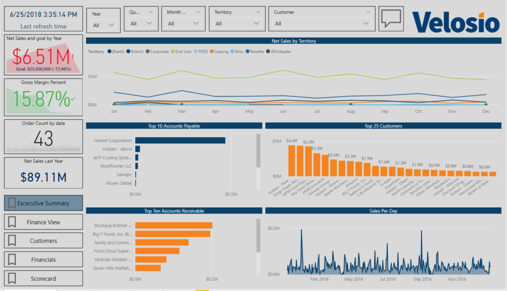 Dynamics GP Power BI report