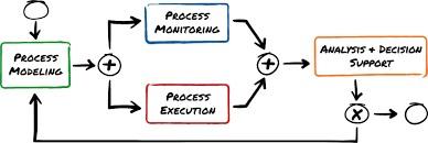 ERP partner implementation process