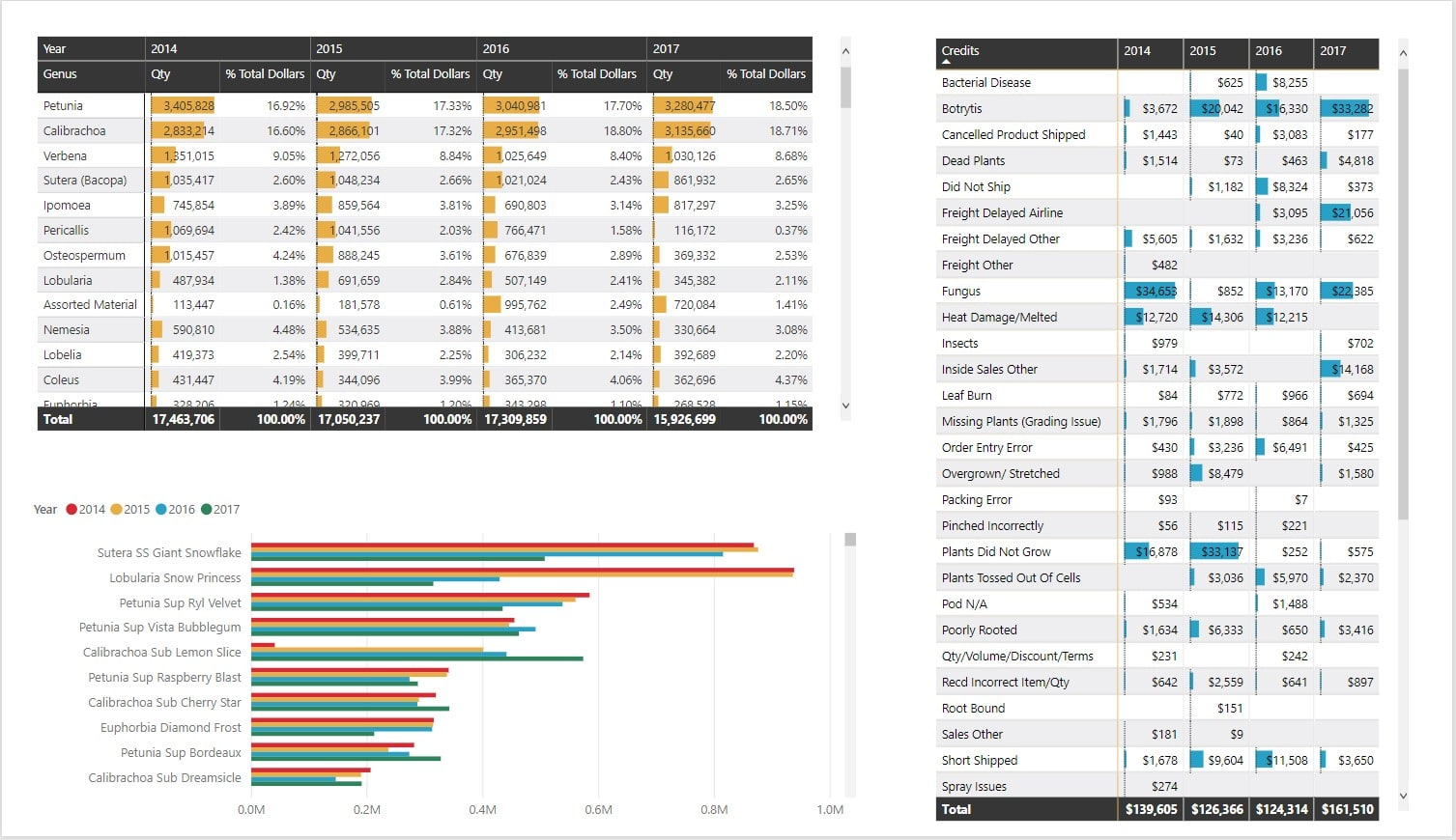 Power BI for Growers