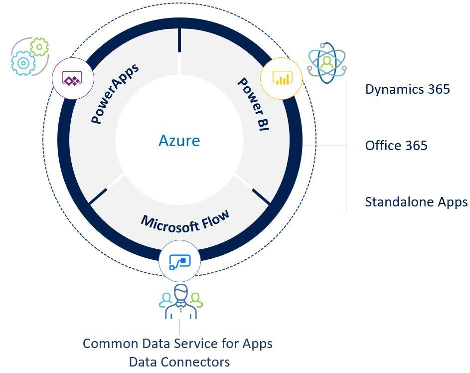 Microsoft Power Platform: Microsoft Flow, Power BI and PowerApps