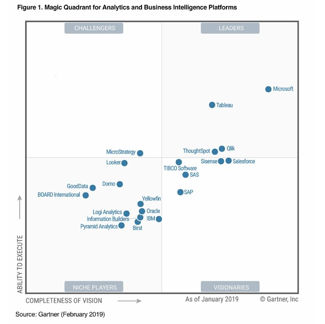 Best business intelligence solutions 2019