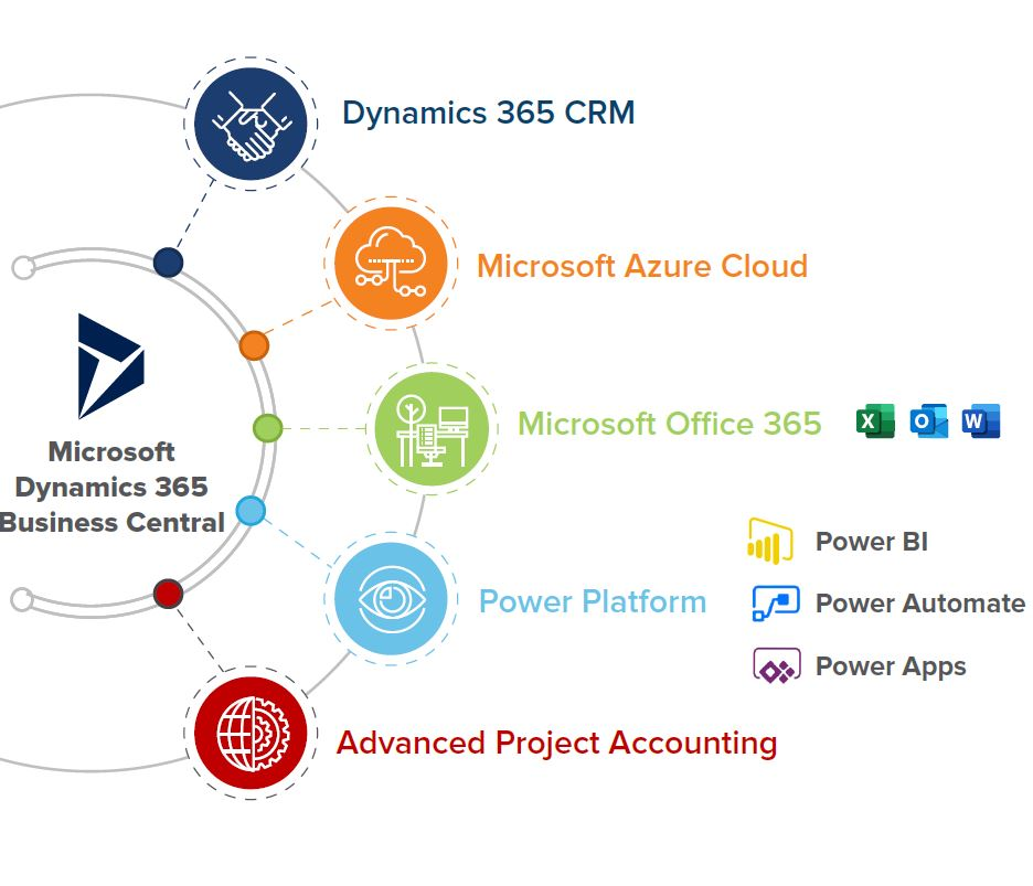 Microsoft Dynamics 365 applications ecosystem