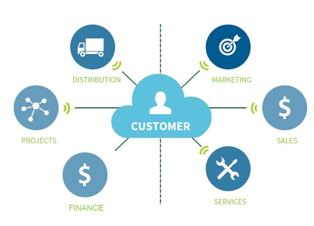 Dynamics 365 Sales features