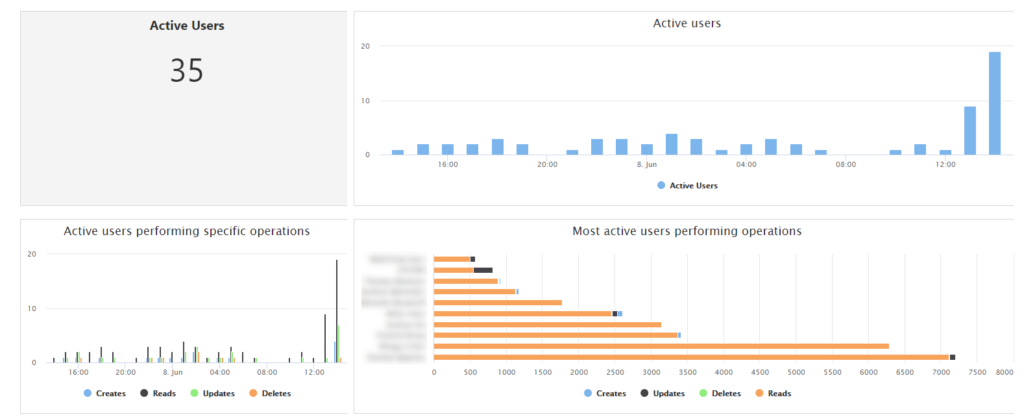 dynamics 365 crm active users dashboard
