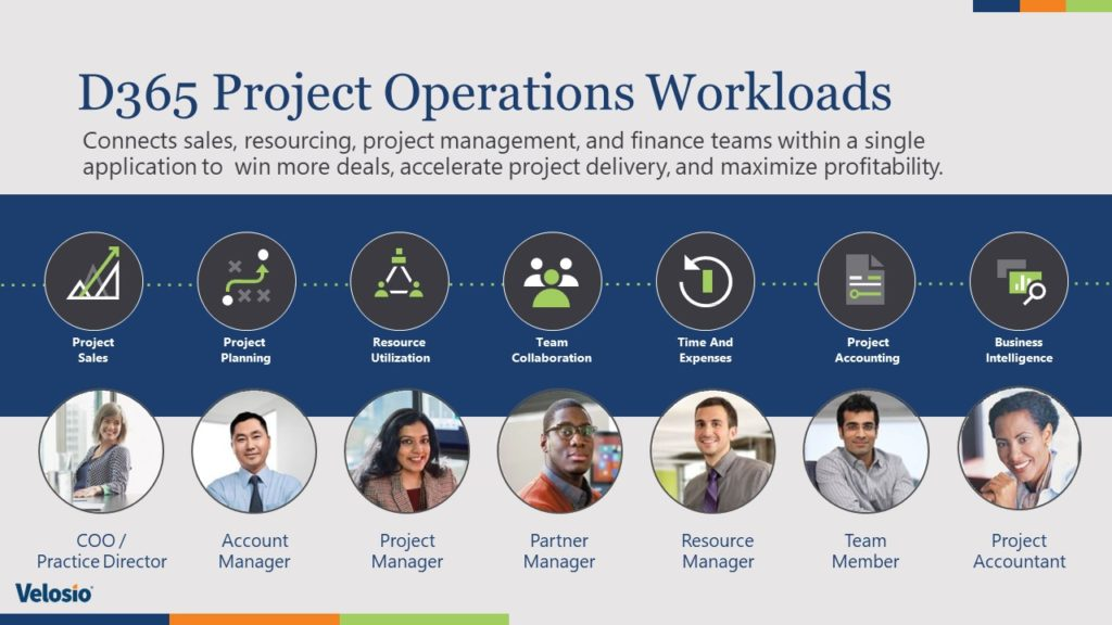 What Features are included in Dynamics 365 Project Operations