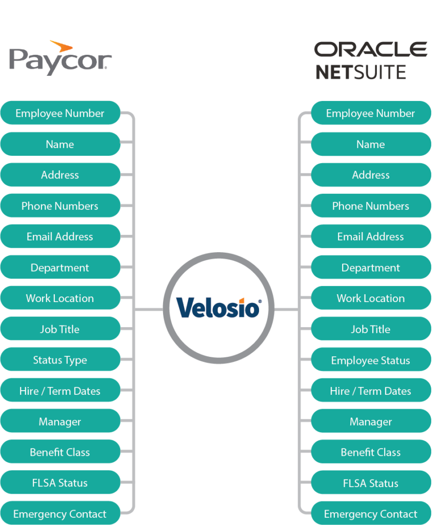 oracle netsuite paycor integration
