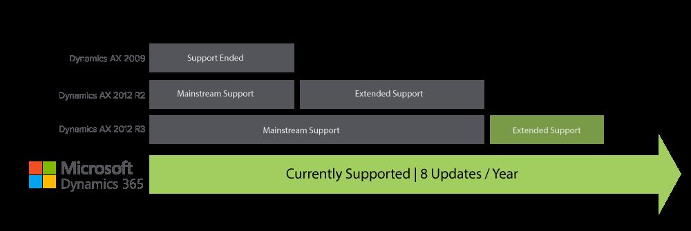 AX to Dynamics 365 Finance Upgrade